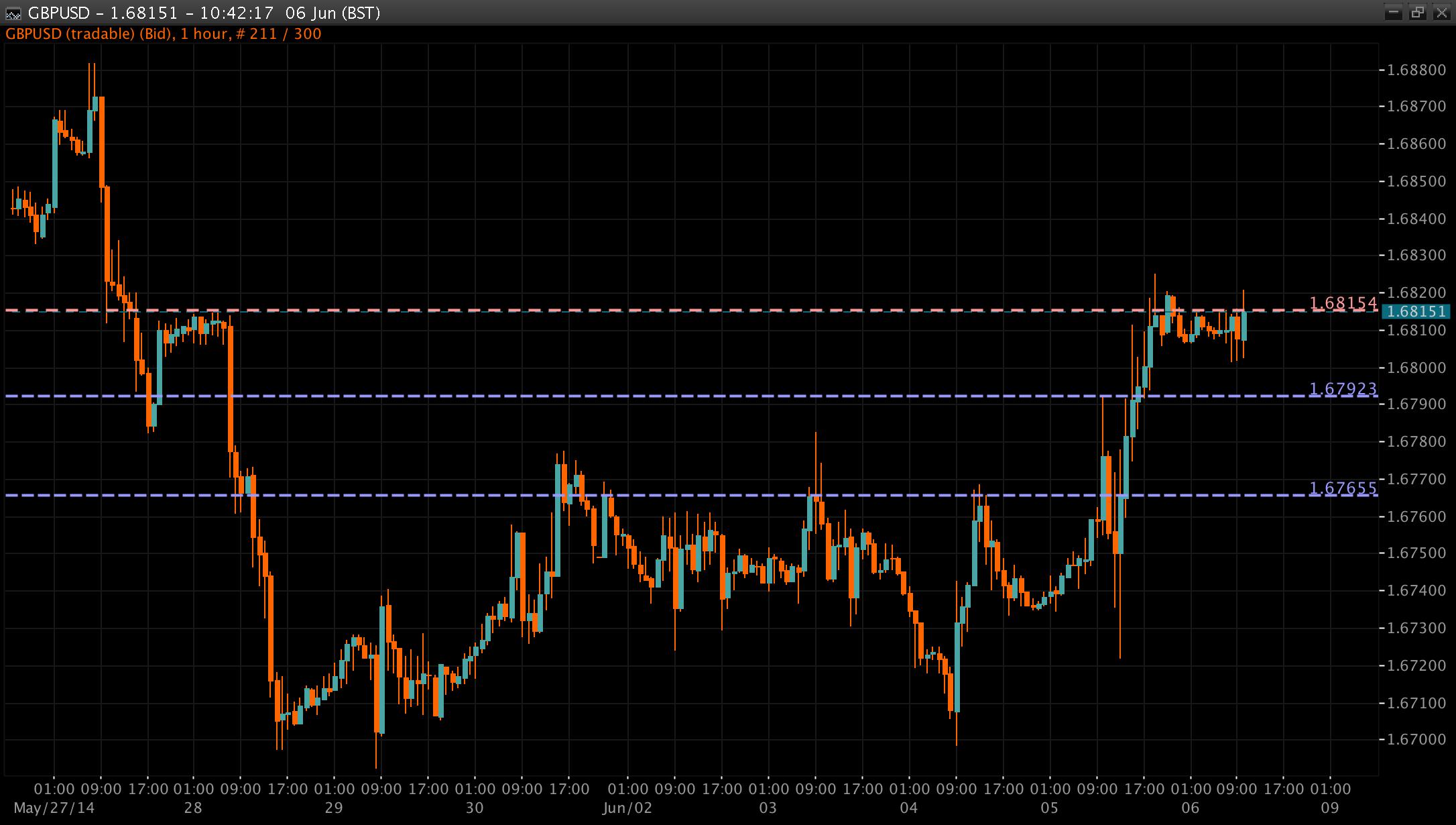 GBP/USD Chart 06 June 2014