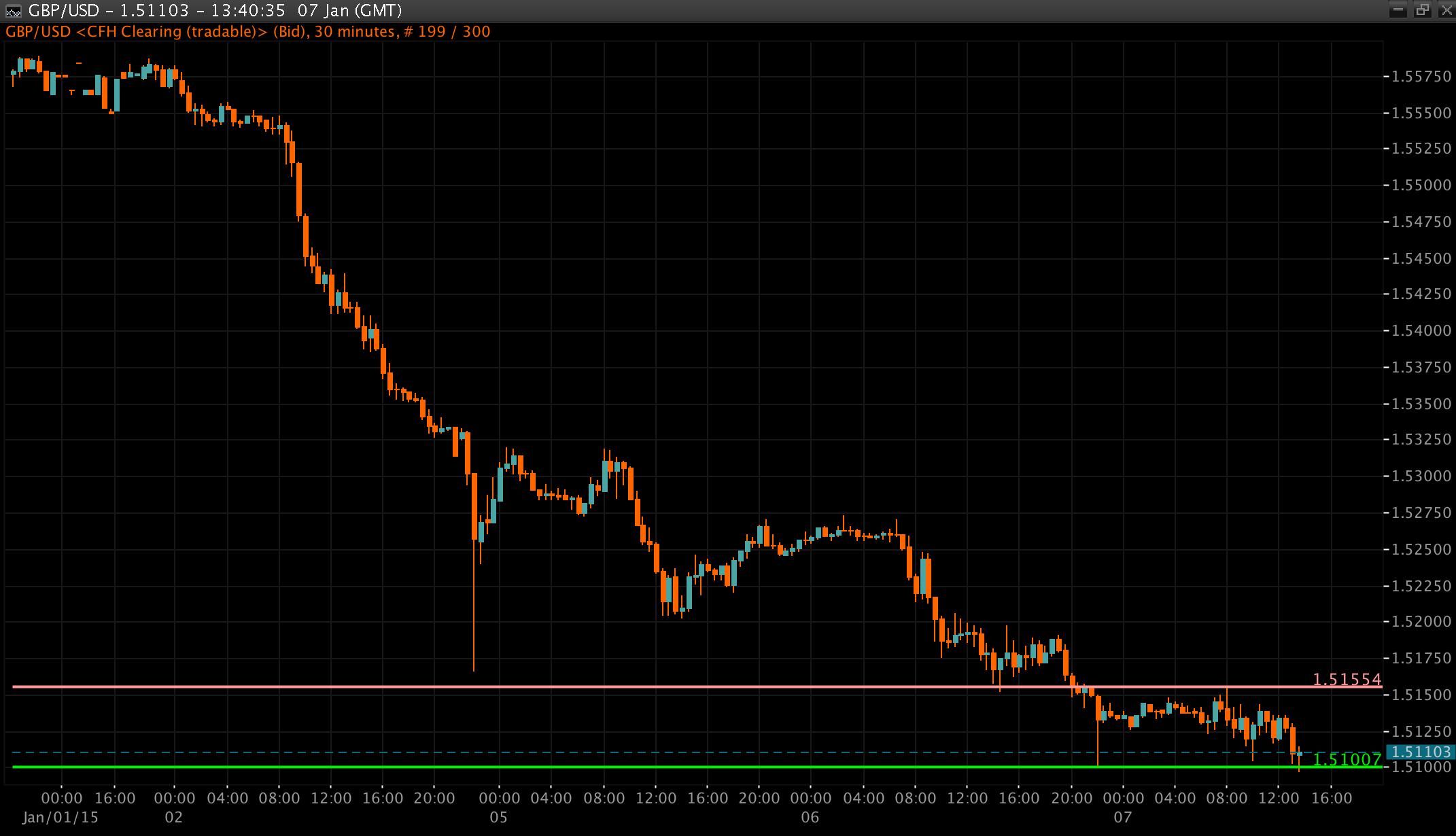 GBP/USD Chart 07 Jan 2014