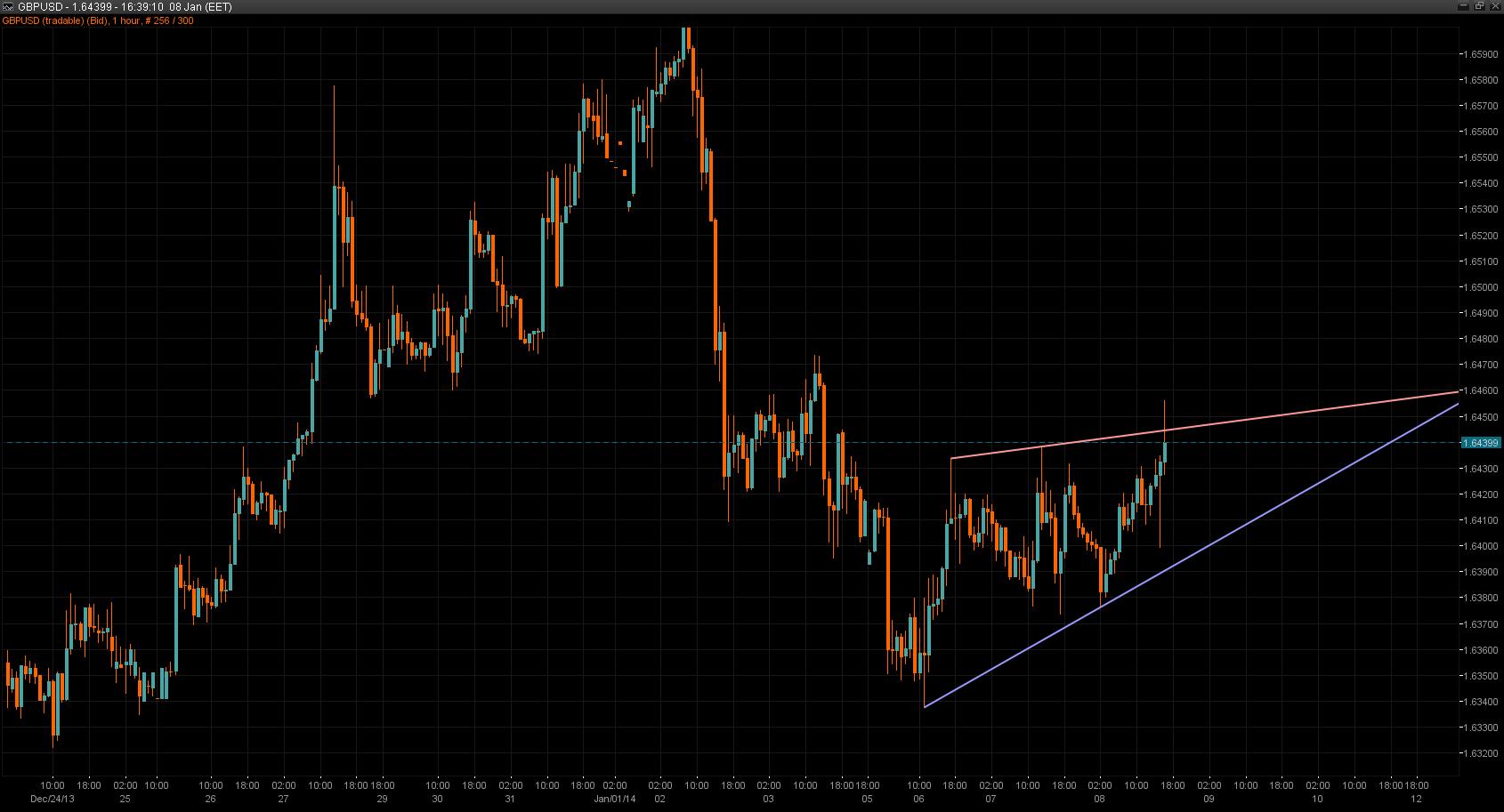 GBP/USD Chart 08 Jan 2014