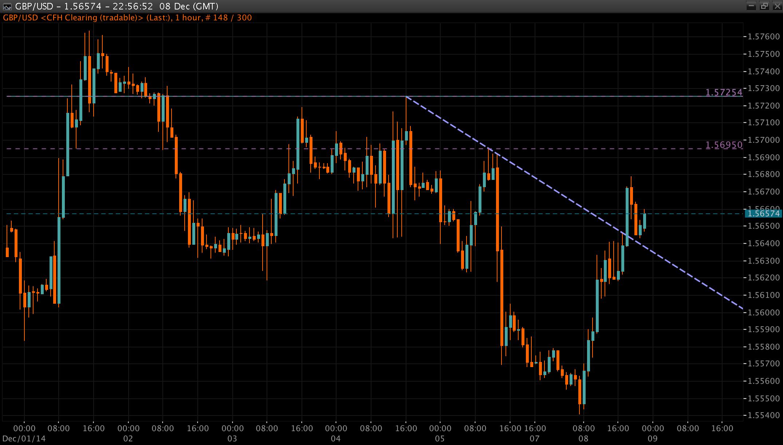 GBP/USD Chart 09 Dec 2014