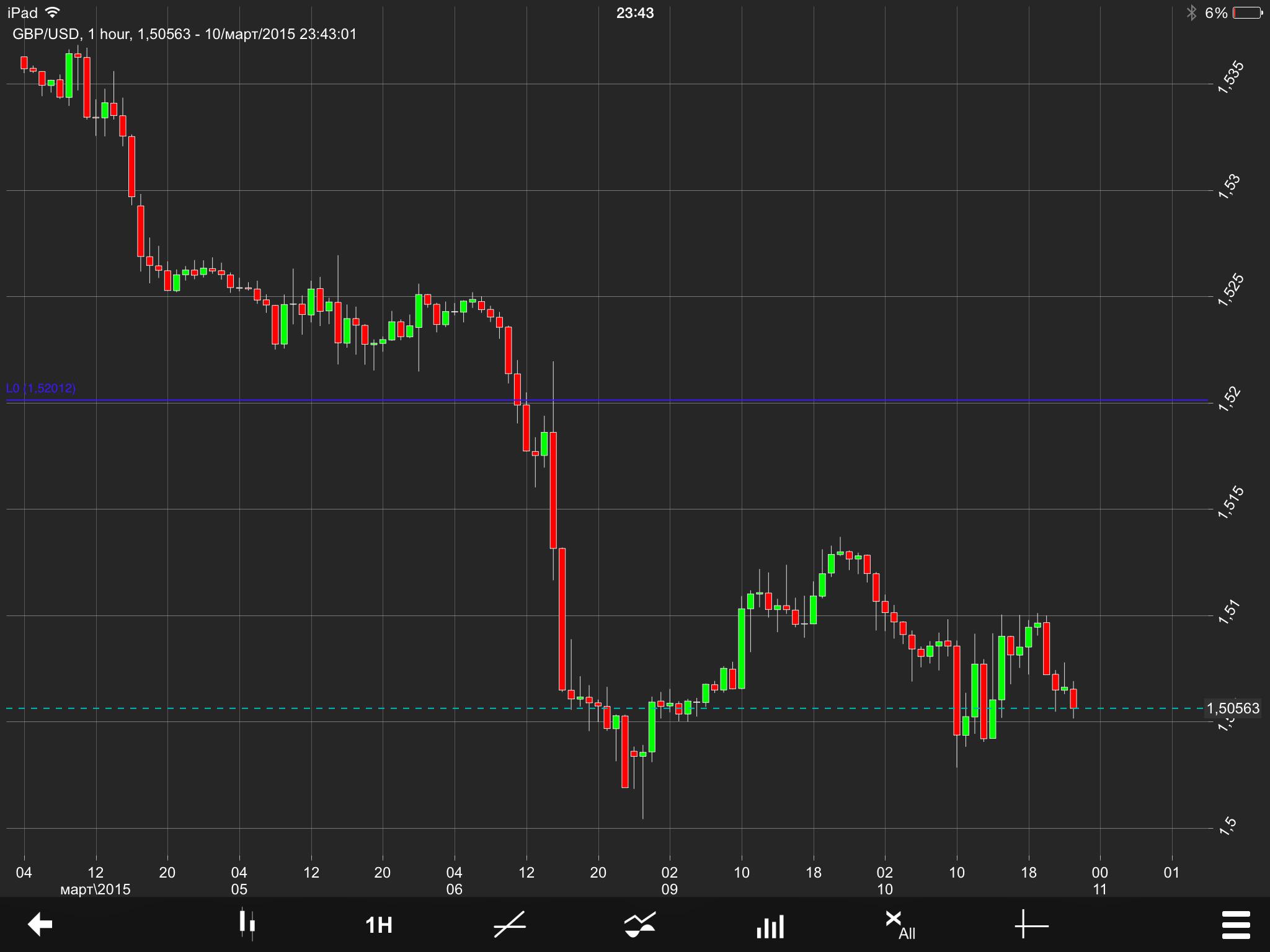 GBP/USD Chart 10 Mar 2015
