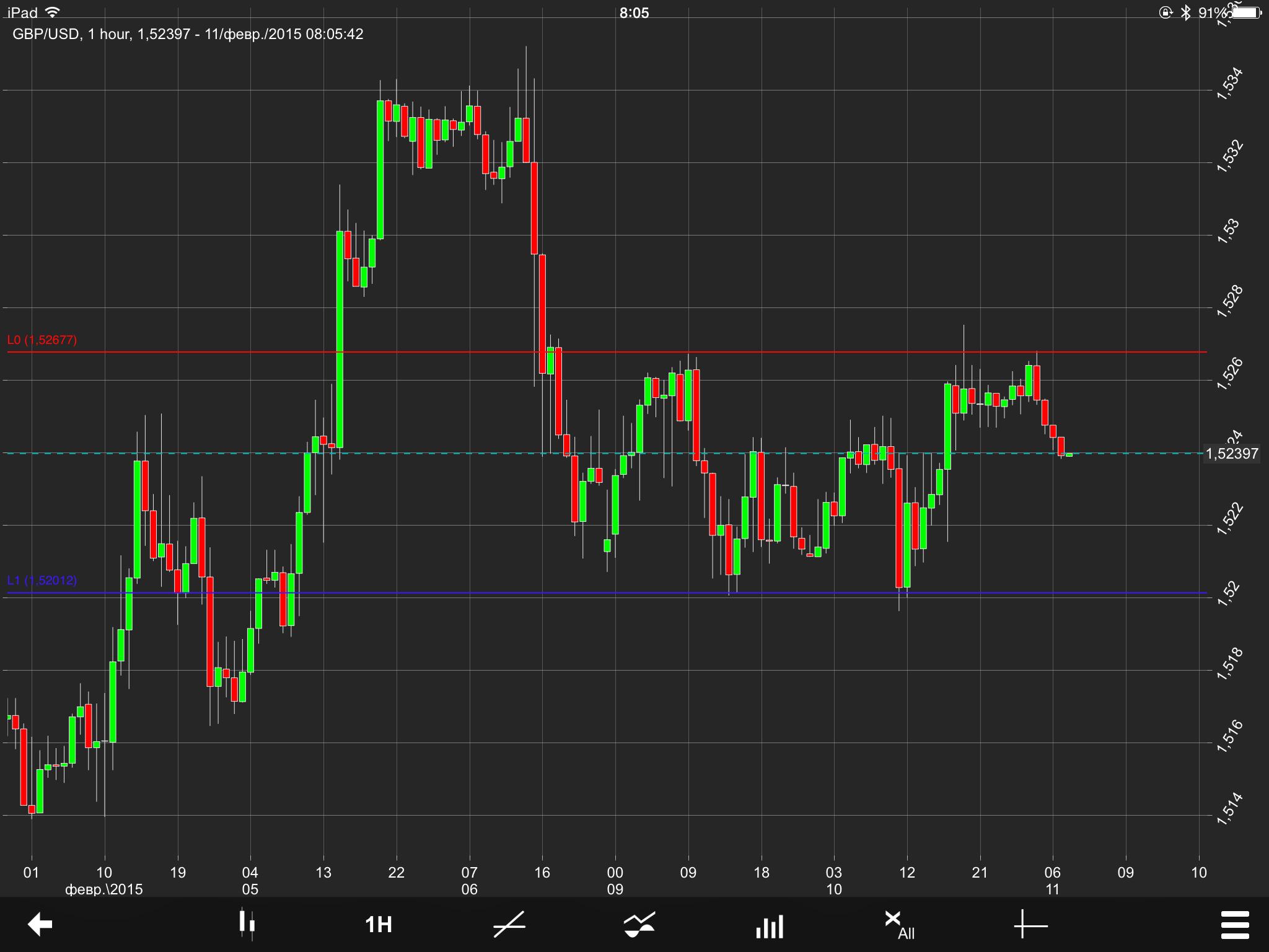 GBP/USD Chart 11 Feb 2015