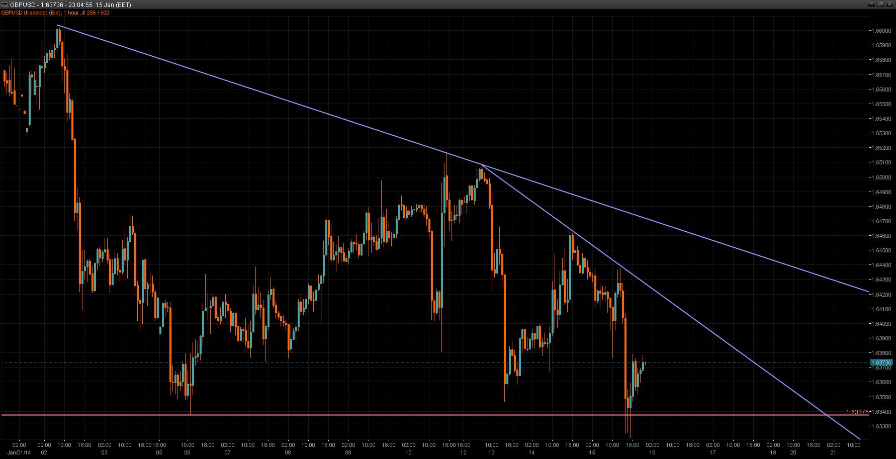 GBP/USD Chart 15 Jan 2013