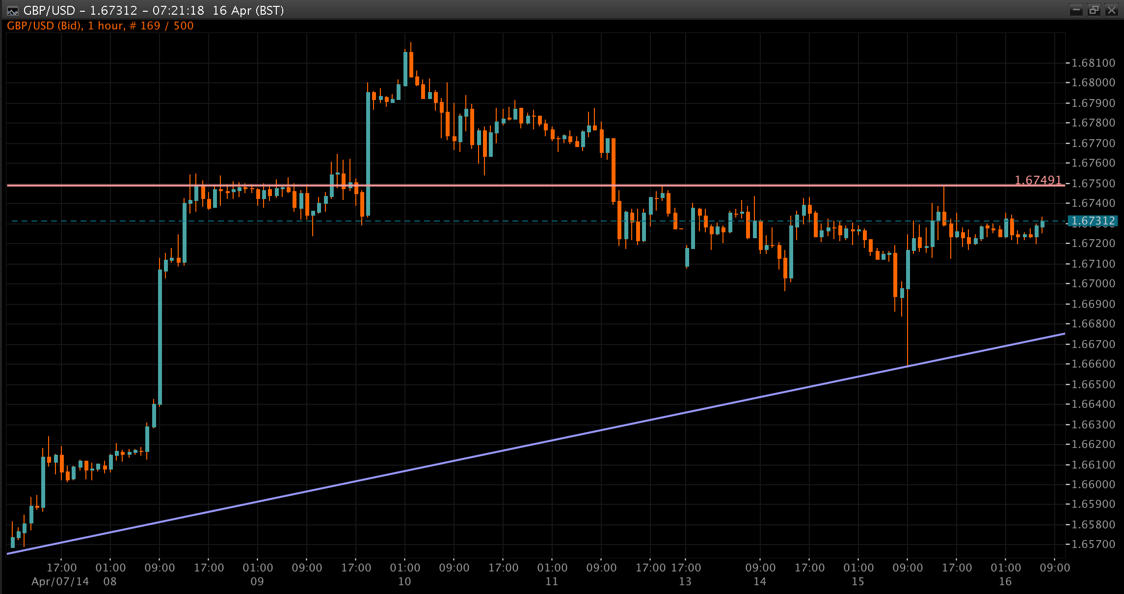 GBP/USD Chart 16 Apr 2014