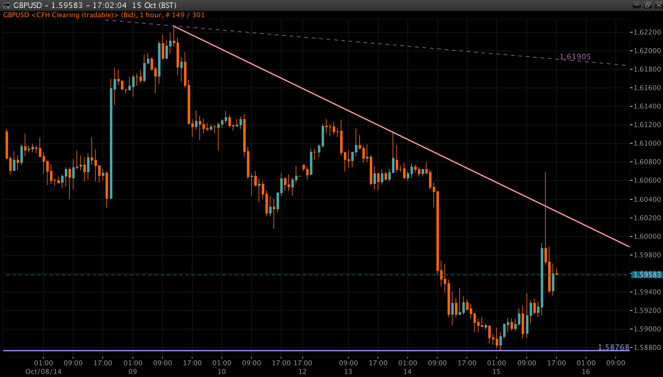 GBP/USD Chart 16 Oct 2014