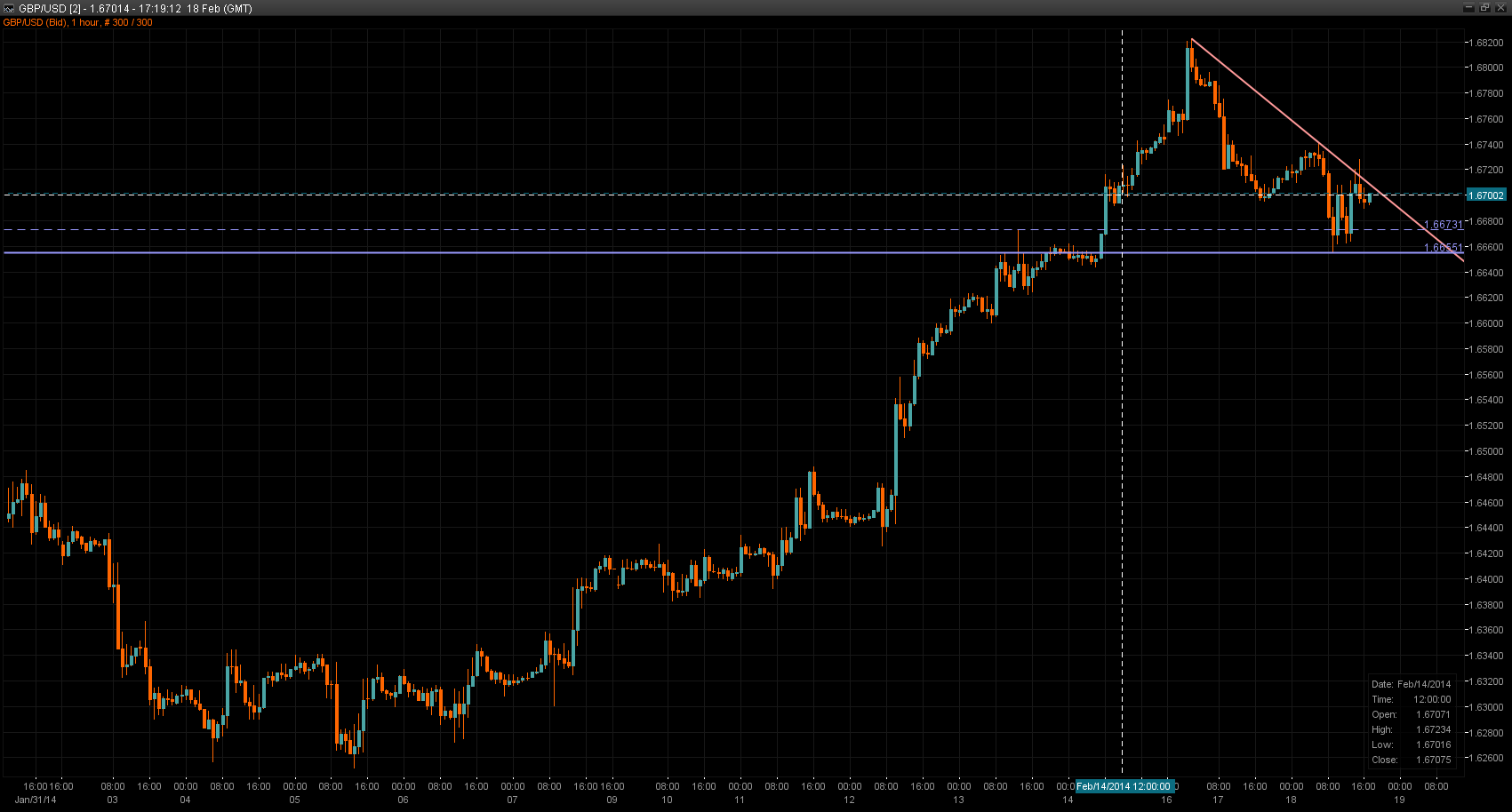 GBP/USD Chart 18 Feb 2014