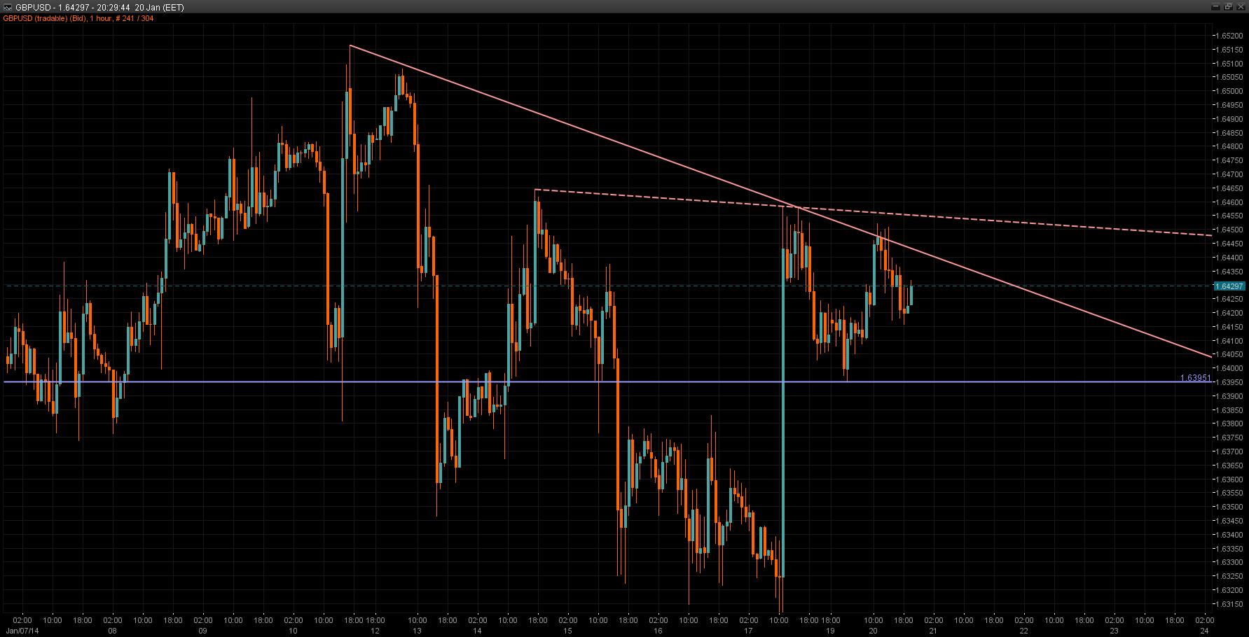 GBP/USD Chart 20 Jan 2014