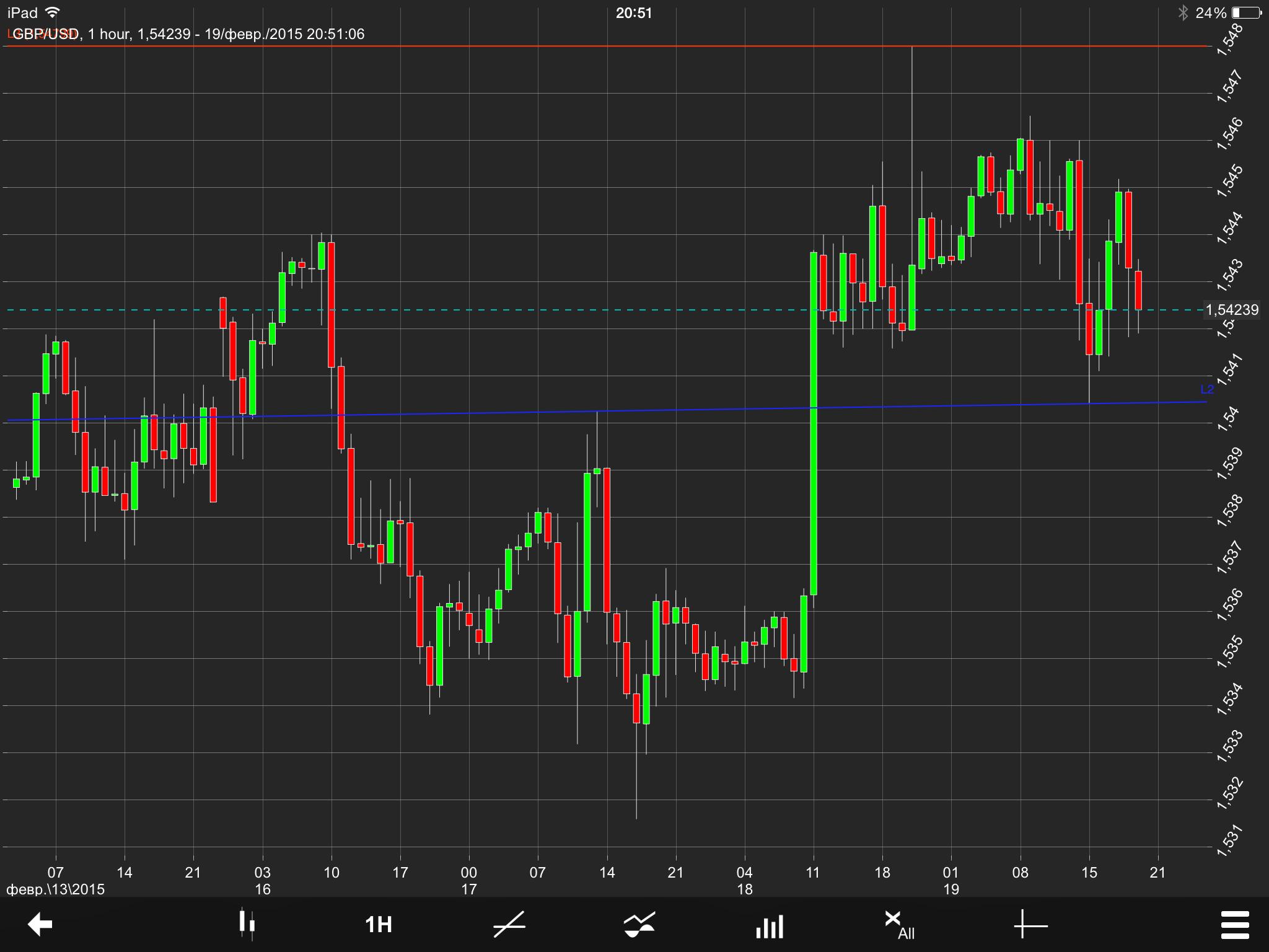 GBP/USD Chart 20 Feb 2015