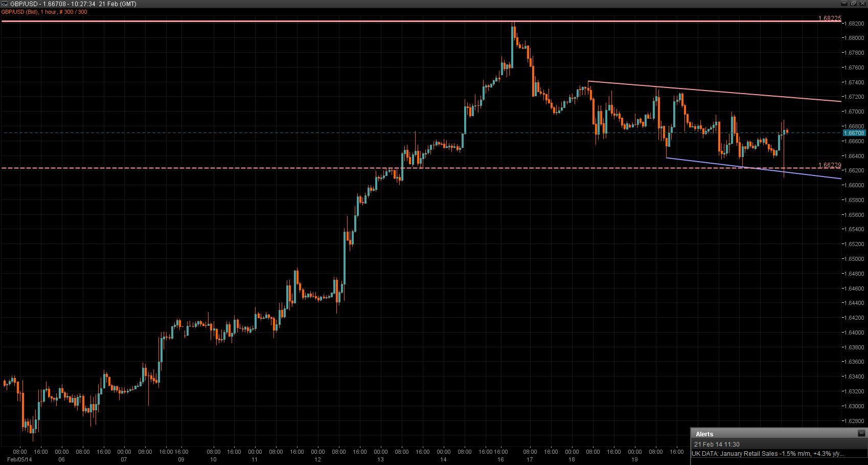 GBP/USD Chart 21 Feb 2014