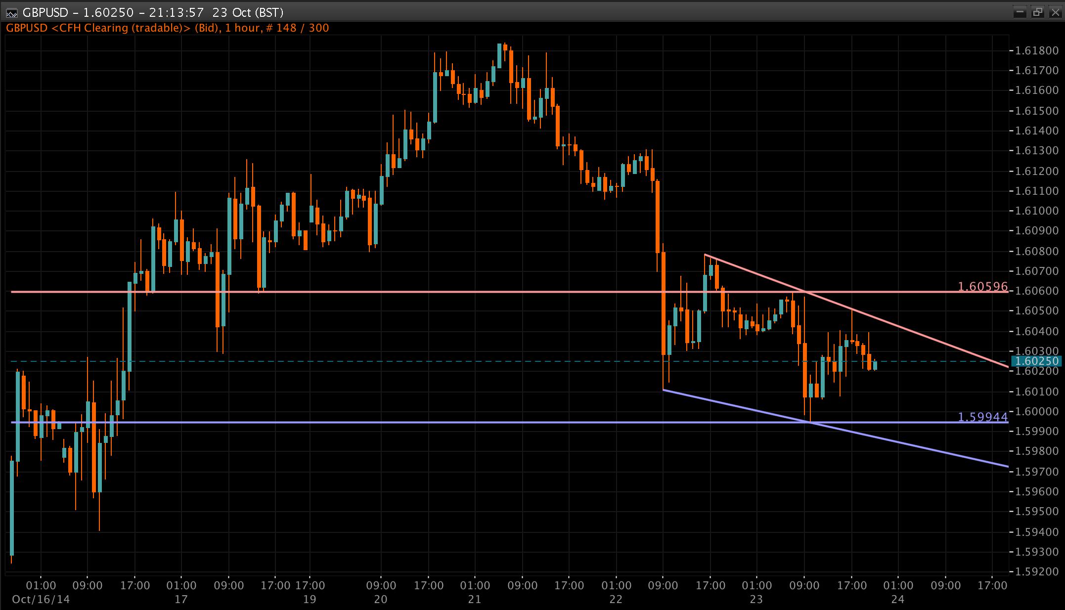 GBP/USD Chart 24 Oct 2014
