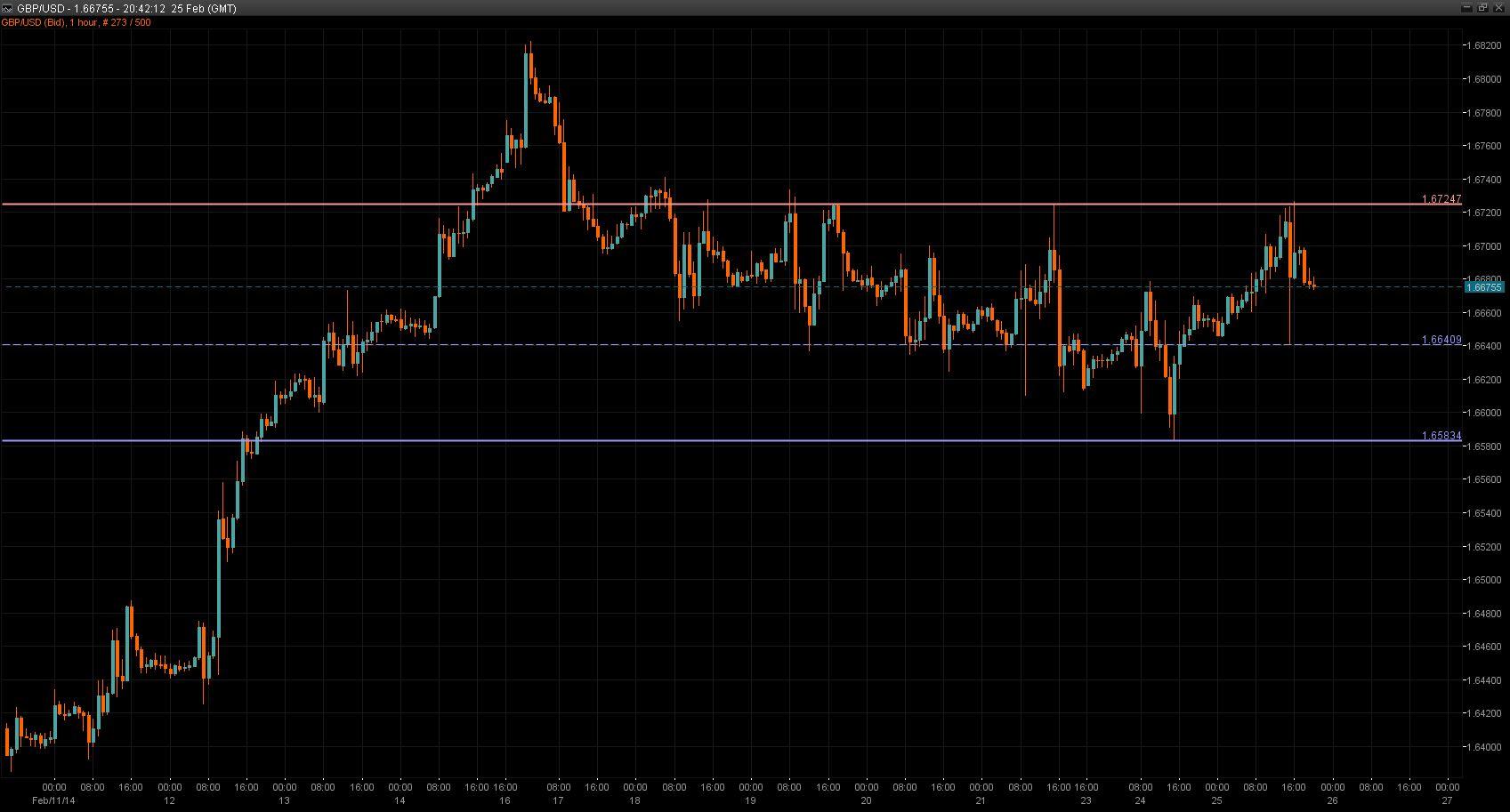 GBP/USD Chart 25 Feb 2014