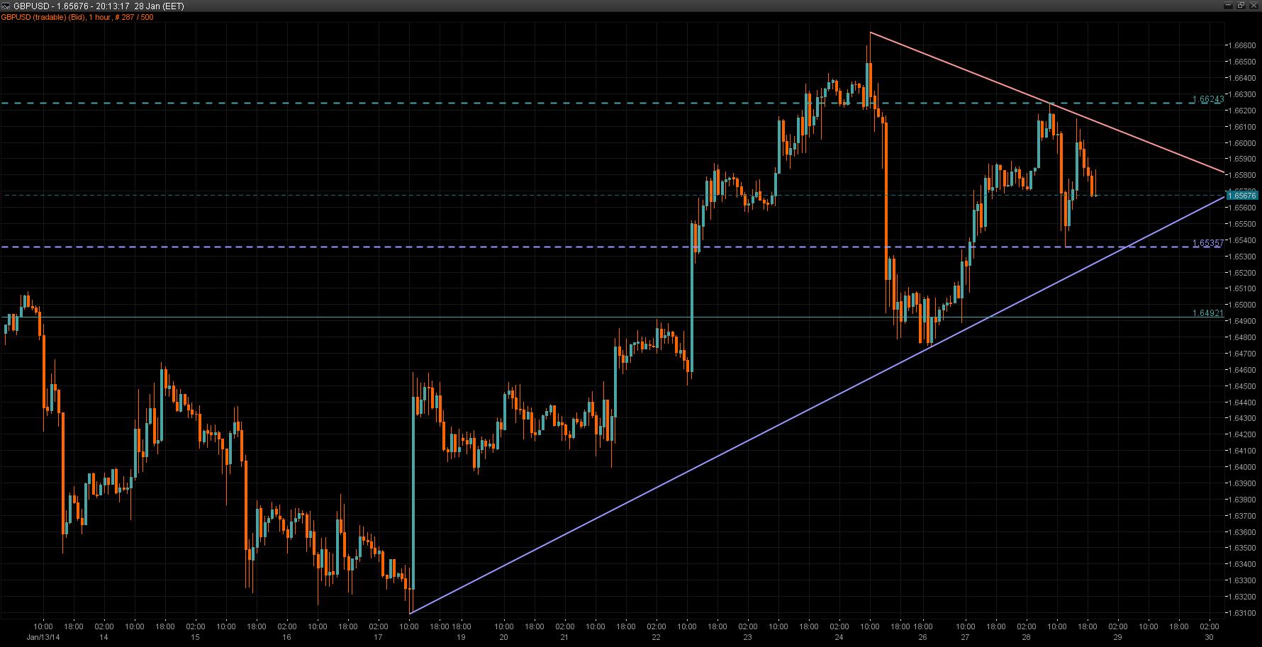 GBP/USD Chart 28 Jan 2014