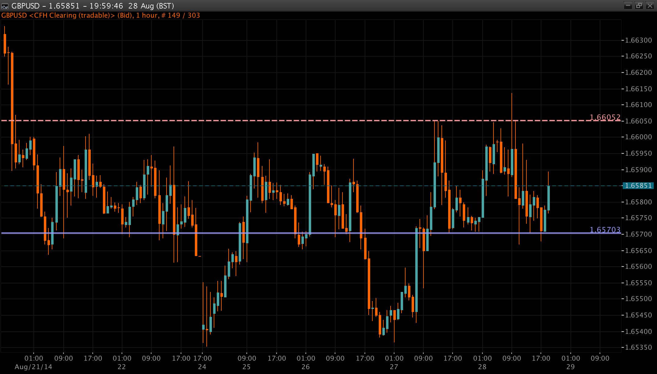 GBP/USD Chart 29 Aug 2014