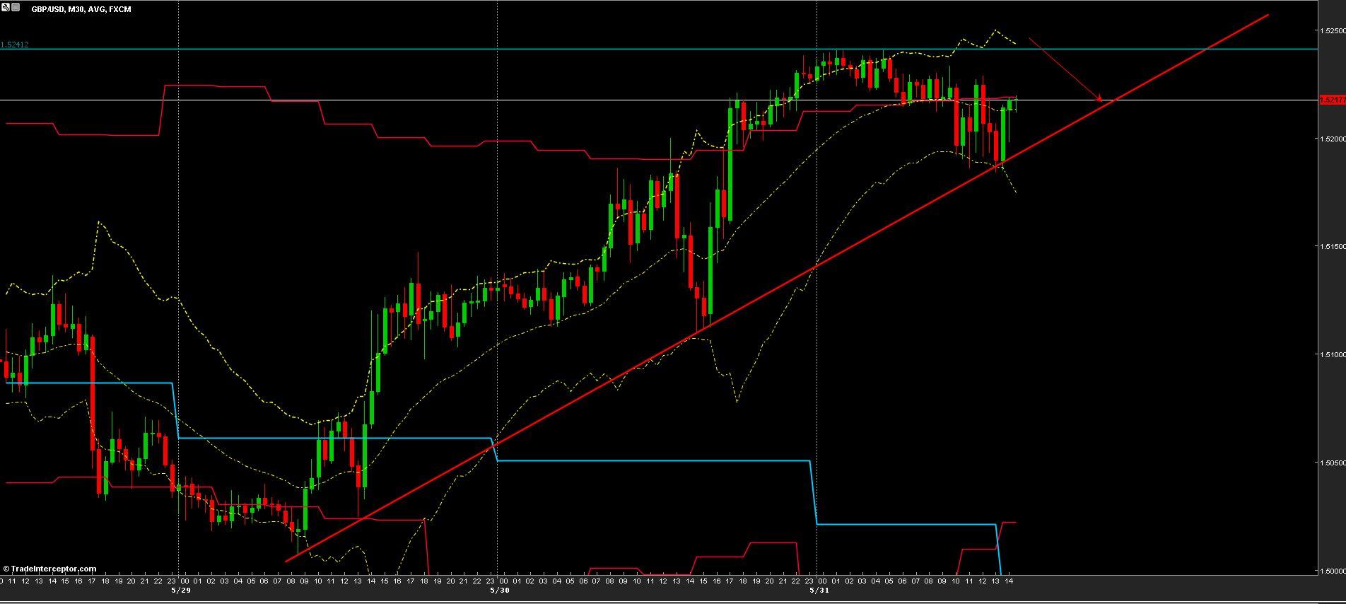 GBP/USD Chart 31/05/2013
