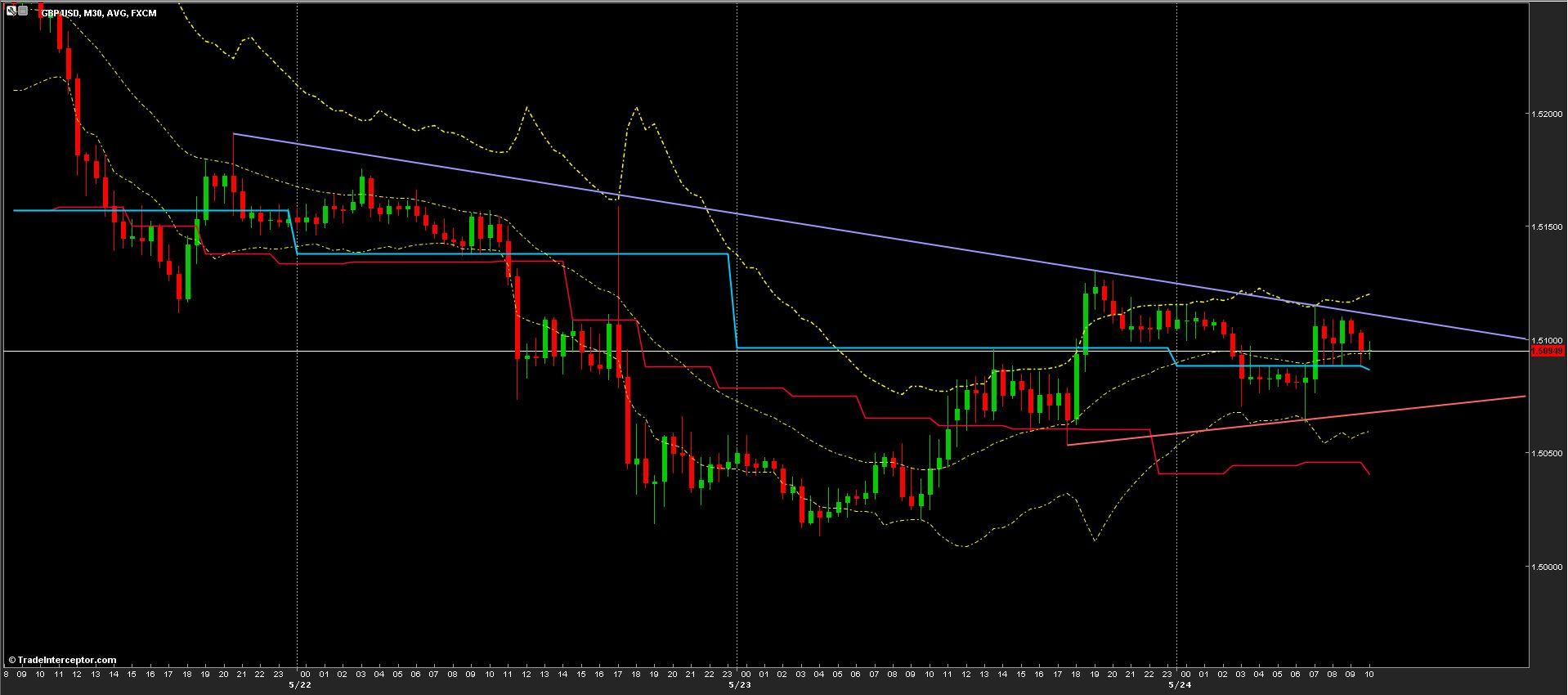 GBP/USD Chart 24/05/2013