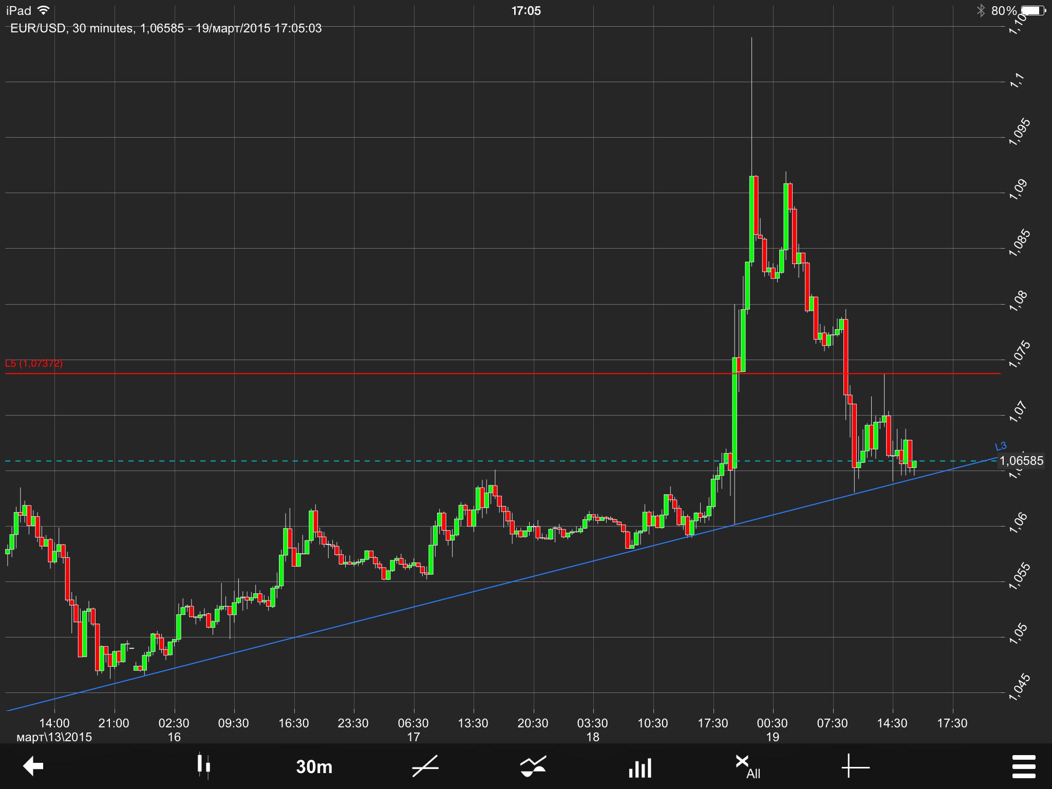 EUR/USD Chart 19 Mar 2015