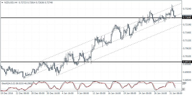 NZD/USD Trading chart 1 Feb 2017