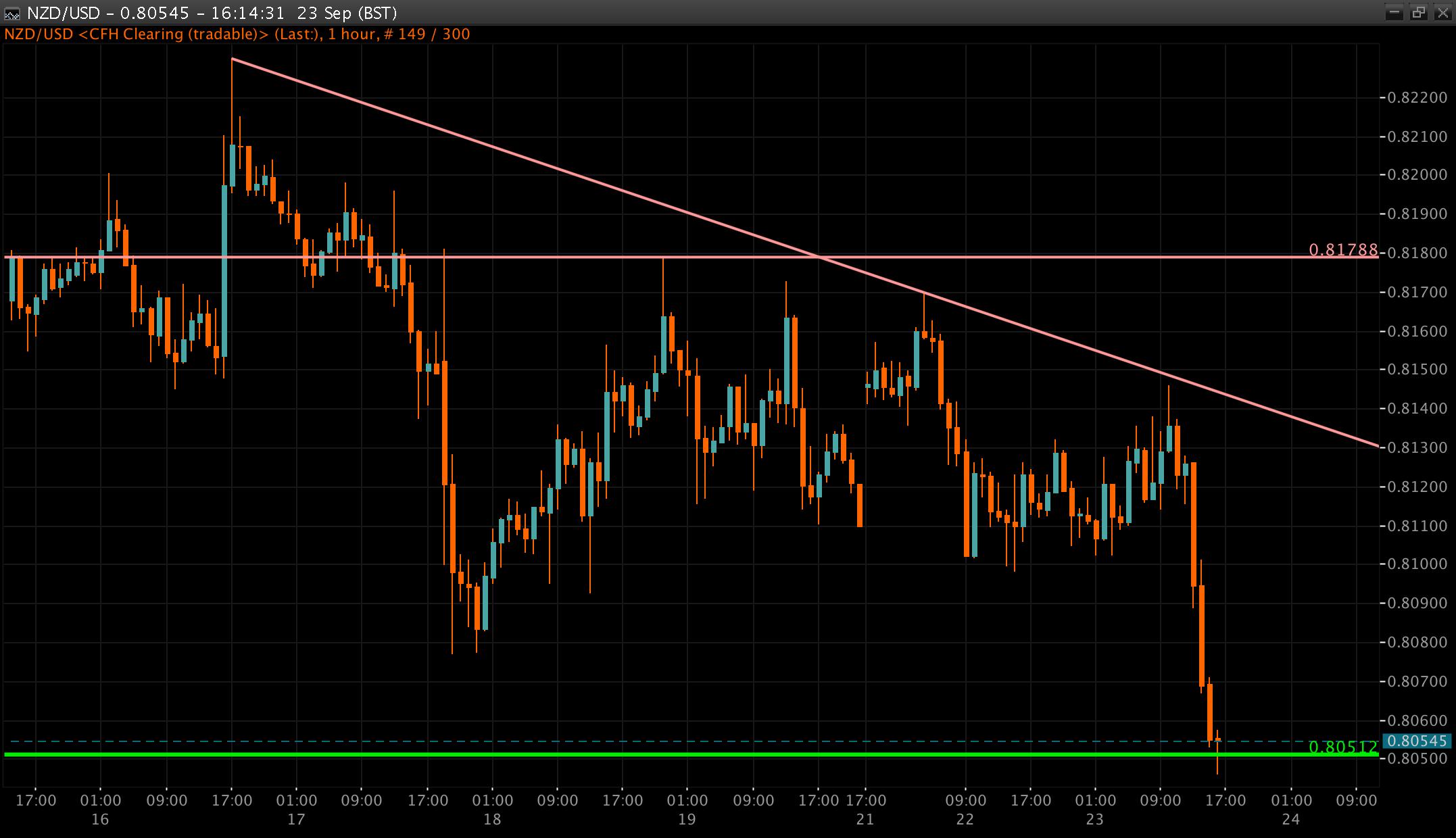 NZD/USD Chart 23 Sep 2014