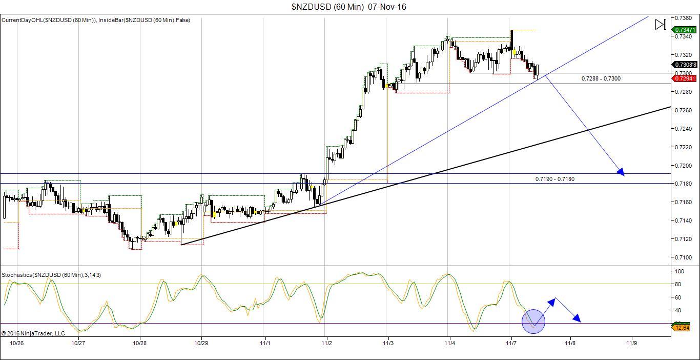 NZD/USD Trading chart 07 Nov 2016