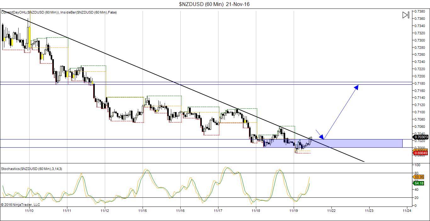 NZD/USD Trading chart 21 Nov 2016