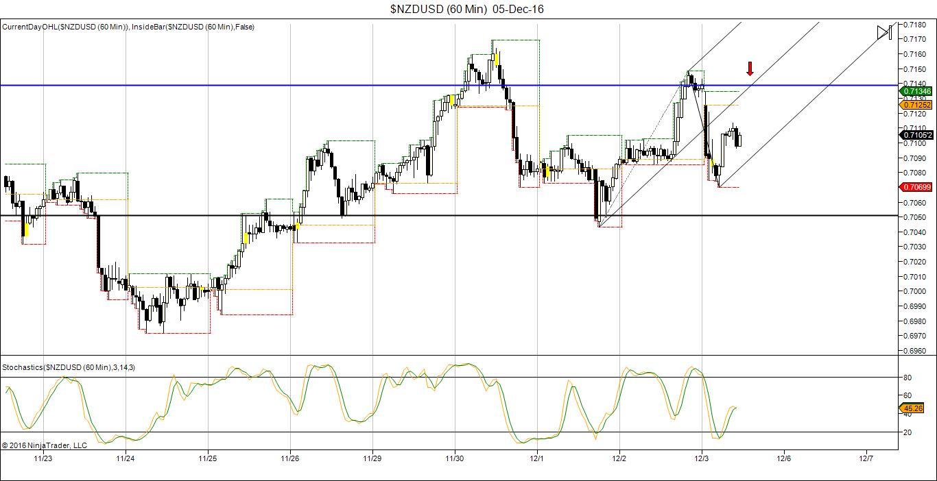 NZD/USD Trading chart 05 Dec 2016