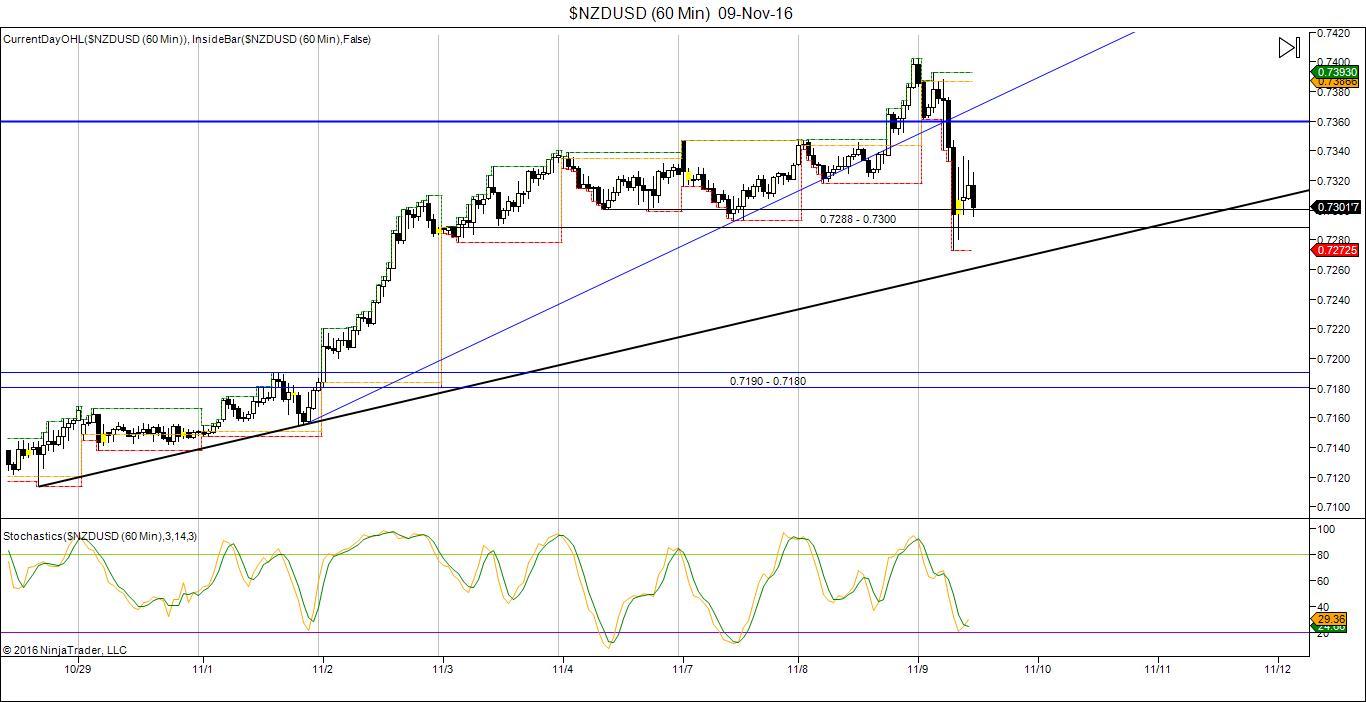 NZD/USD Trading chart 08 Nov 2016