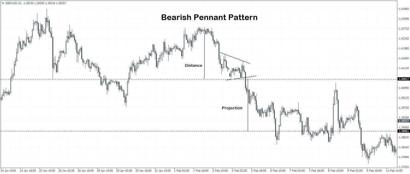 Pennant Chart Pattern