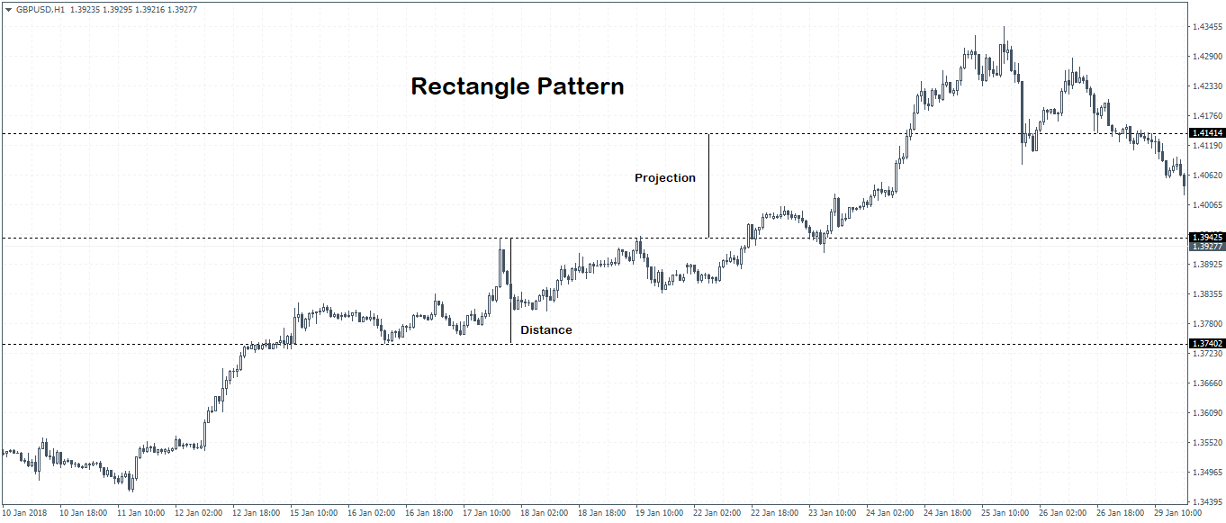 Rectangle Chart Pattern