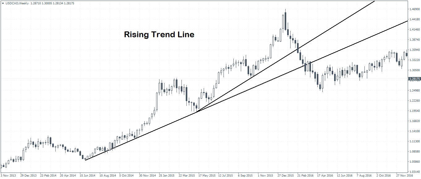 The Rising Trend Line