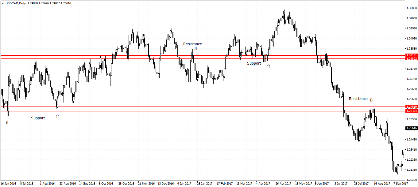 how to identify support and resistance levels
