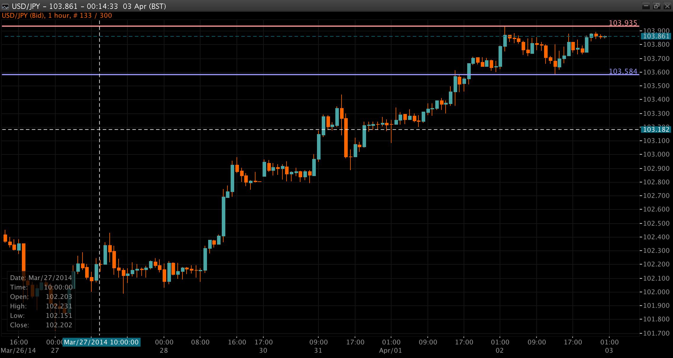 USD/JPY Chart 03 Apr 2014