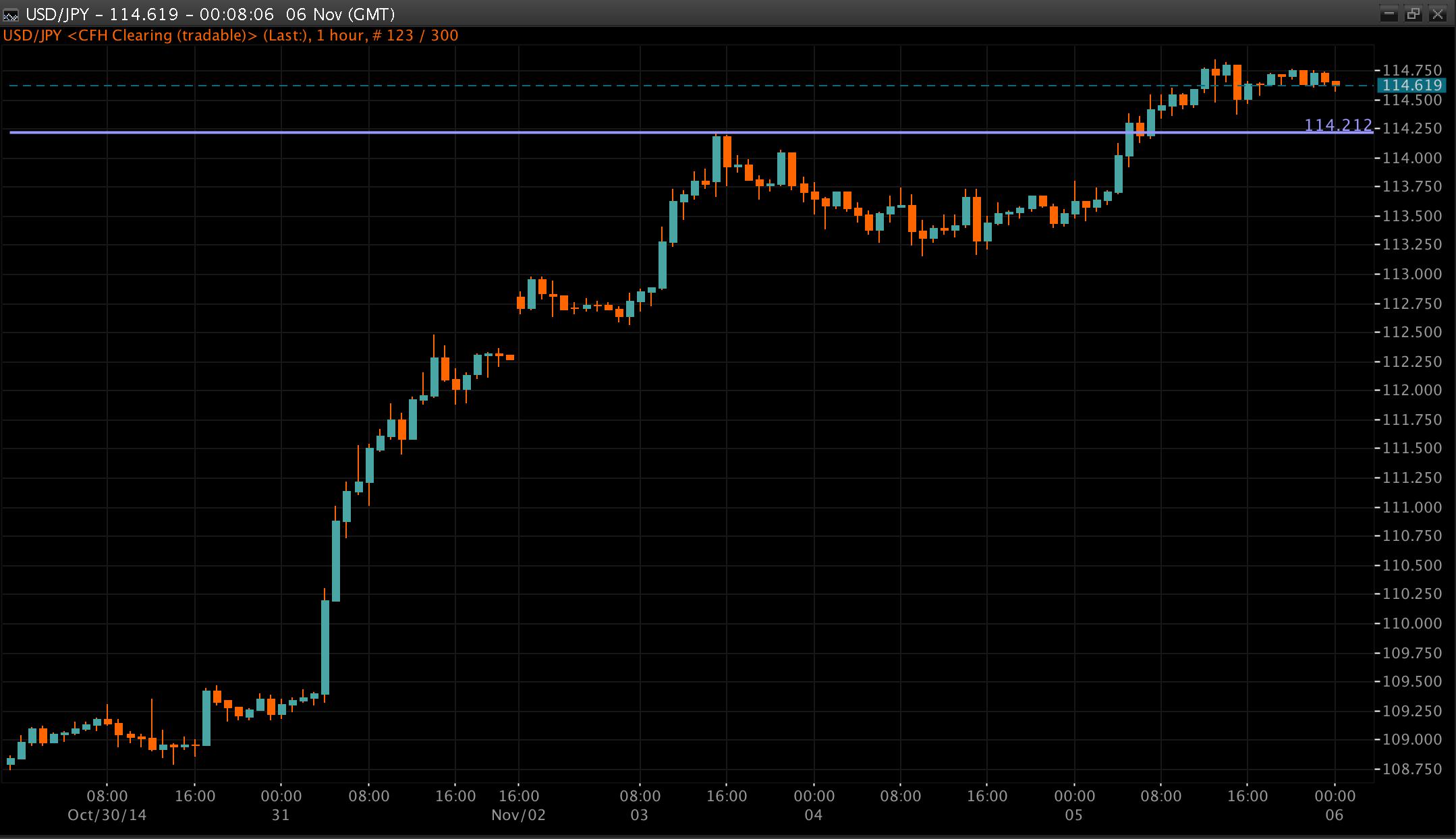 USD/JPY Chart 06 Nov 2014