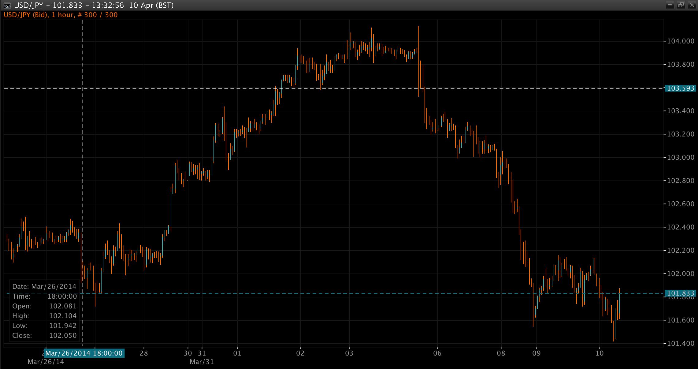 USD/JPY Chart 10 Apr 2014