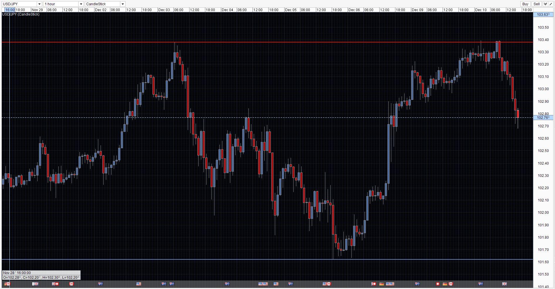 USD/JPY Chart 10/12/2013