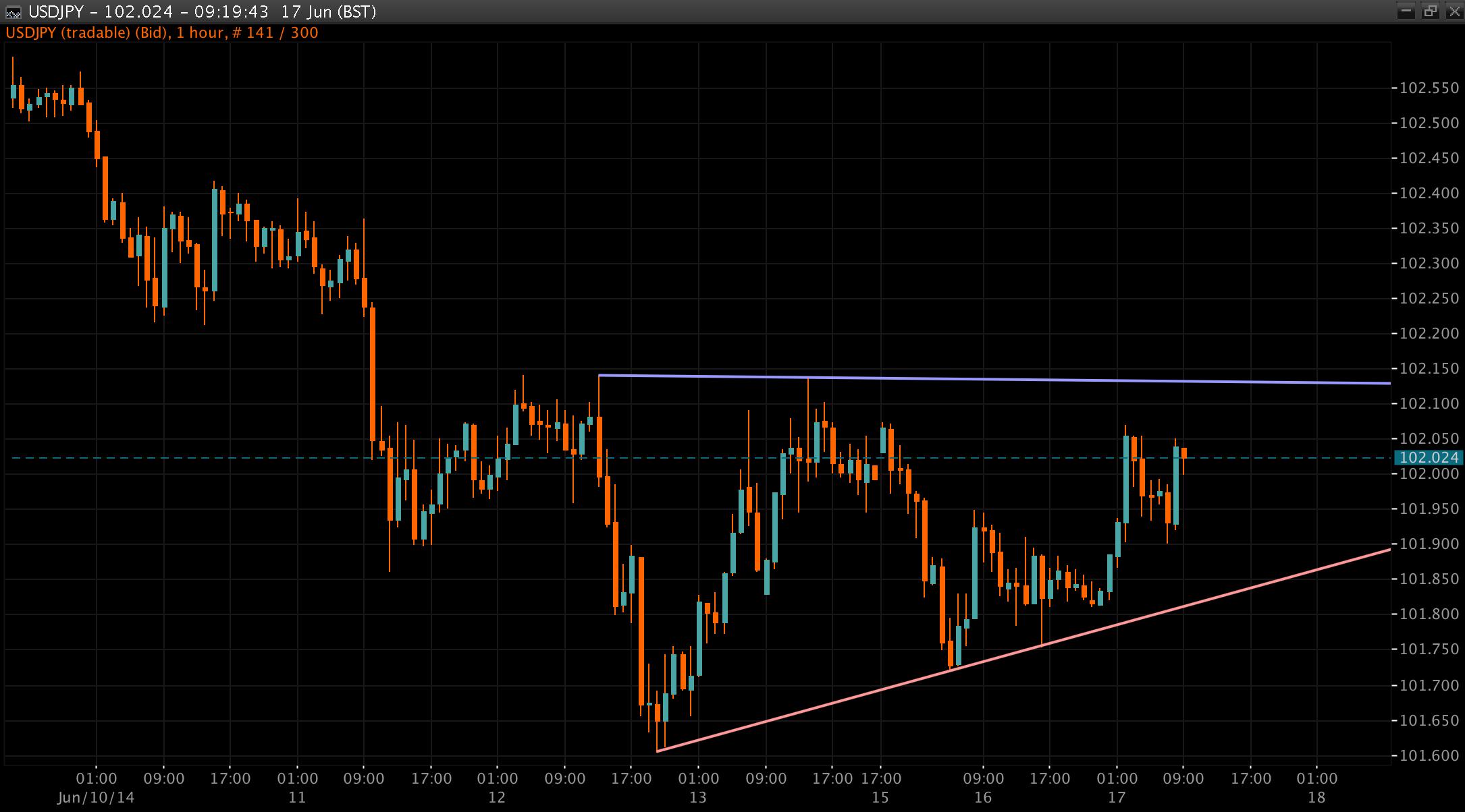 USD/JPY Chart 17 Jun 2014