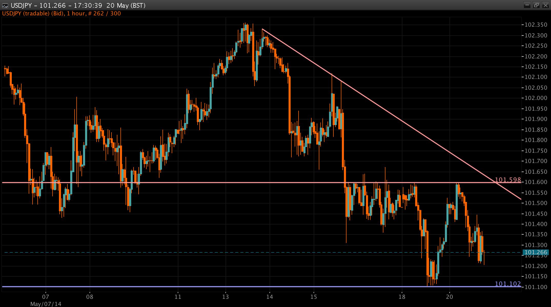 USD/JPY Chart 20 May 2014