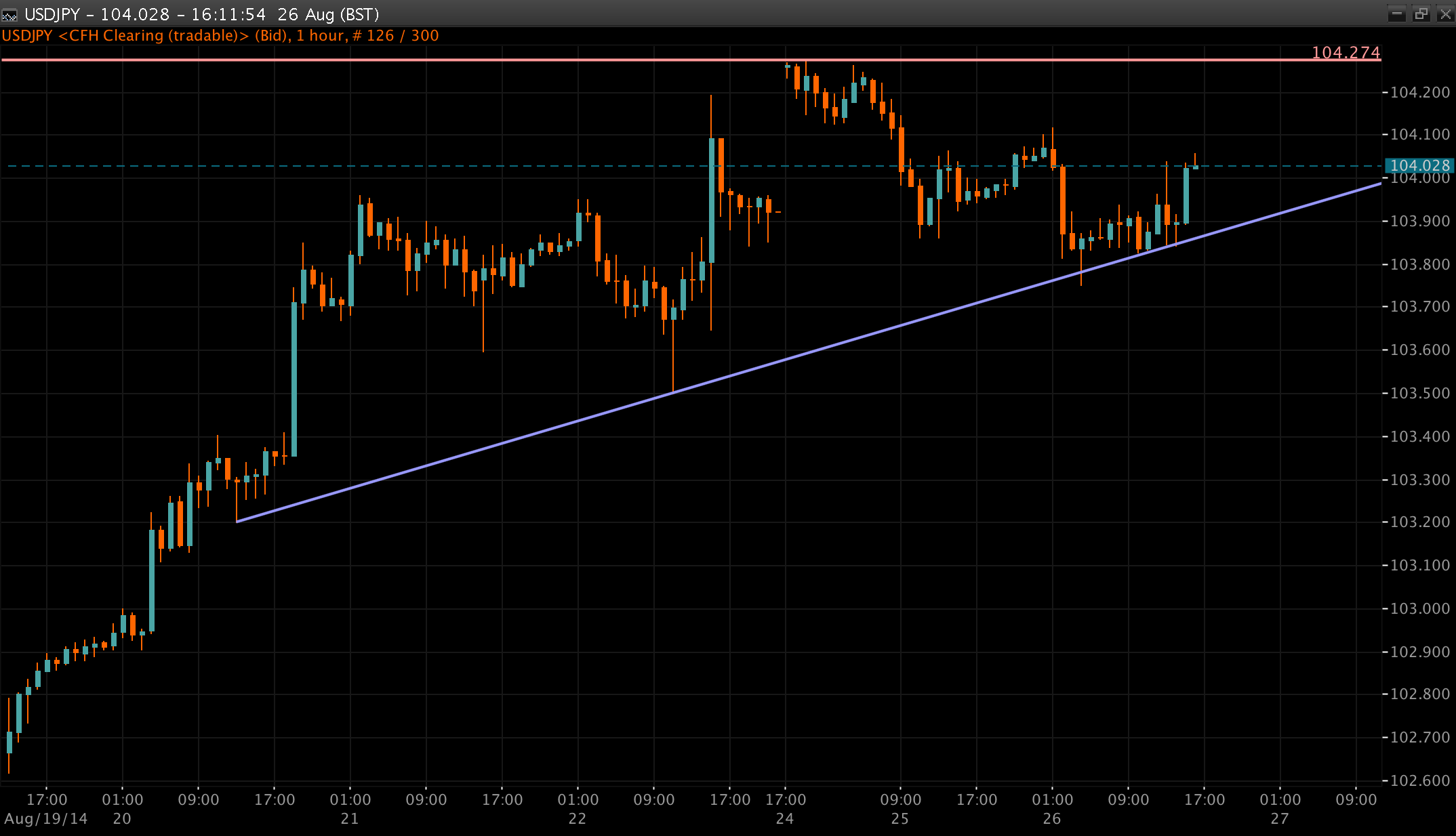 USD/JPY Chart 22 Aug 2014