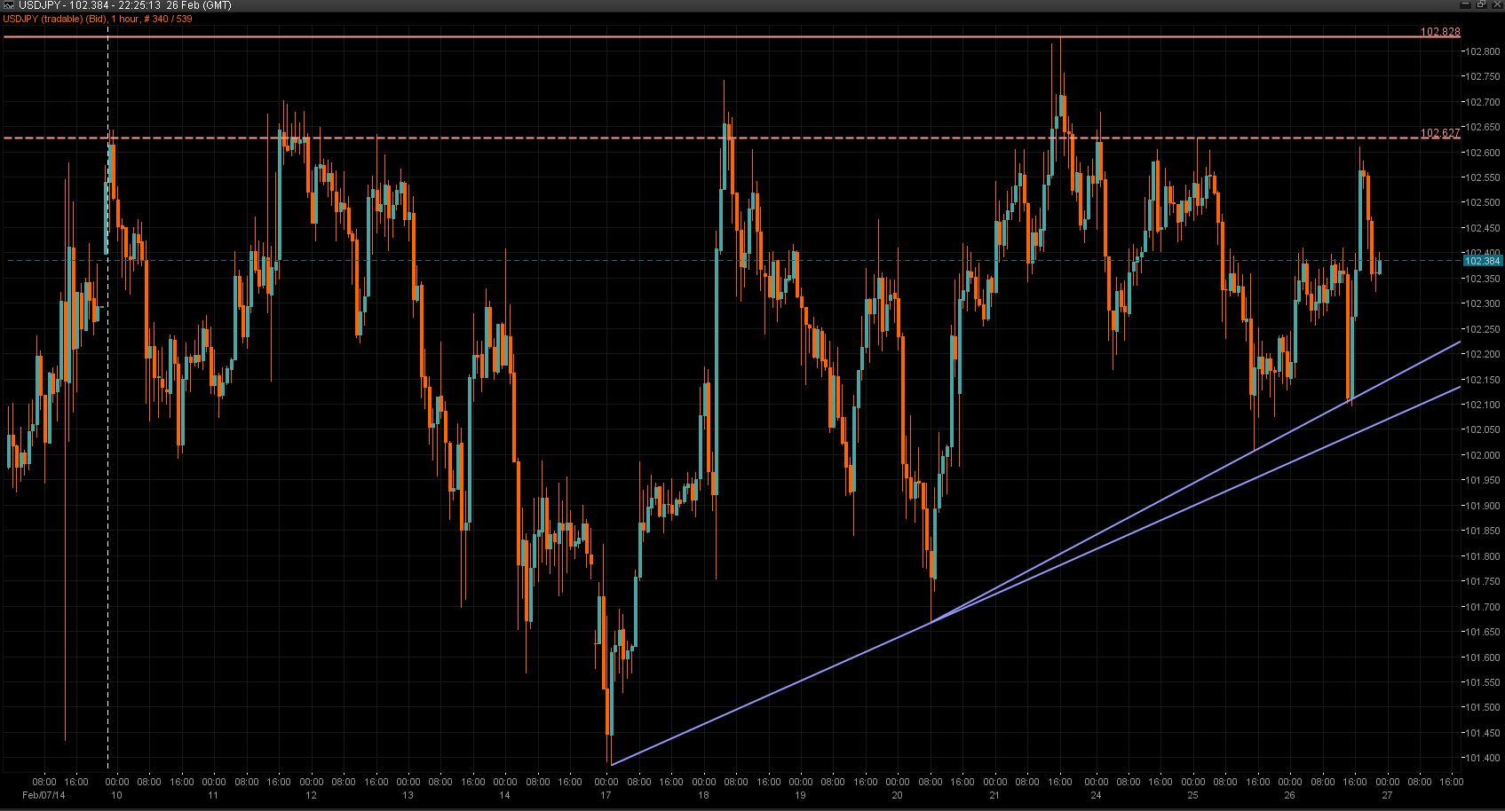 USD/JPY Chart 26 Feb 2014