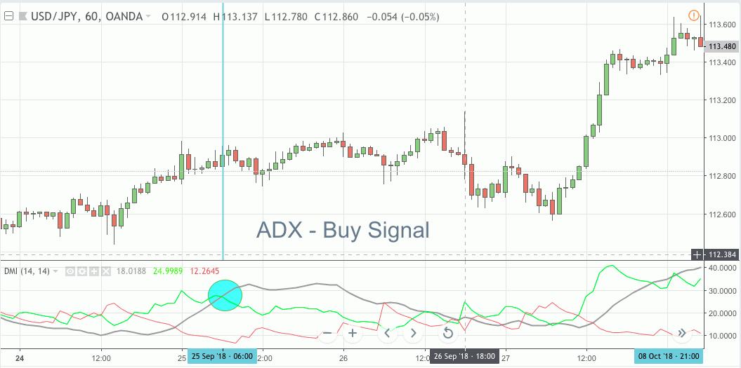ADX Buy Signal