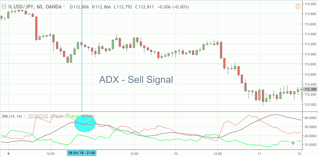 ADX Sell Signal