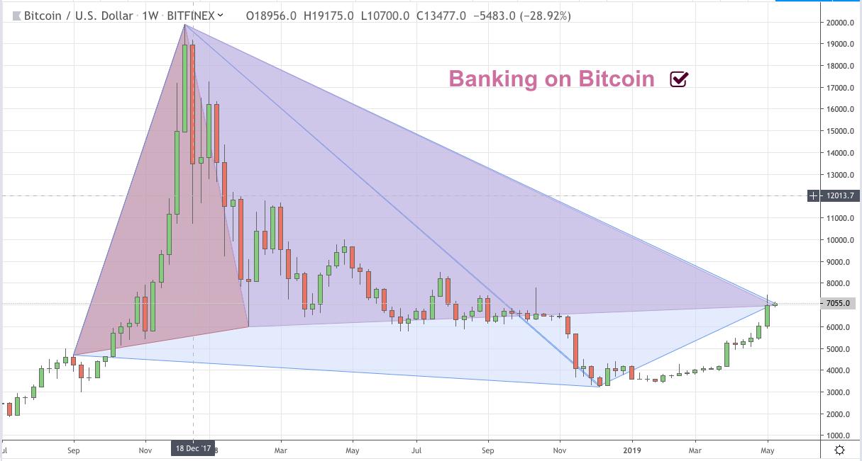 Bitcoin CFDs