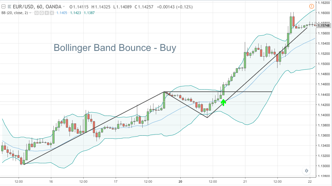 Bollinger band bounce - Buy
