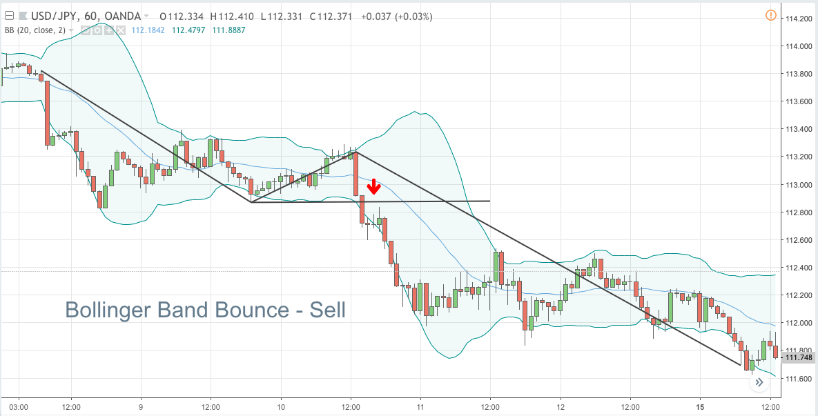 Bollinger band bounce - Sell
