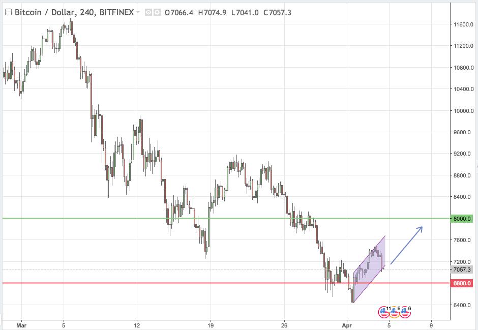 BTC/USD crypto trading 04 Apr 2018