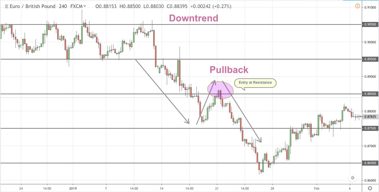 Trading pullbacks - Forex