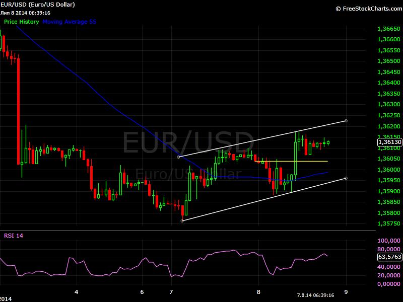 EUR/USD chart 09 June 2014