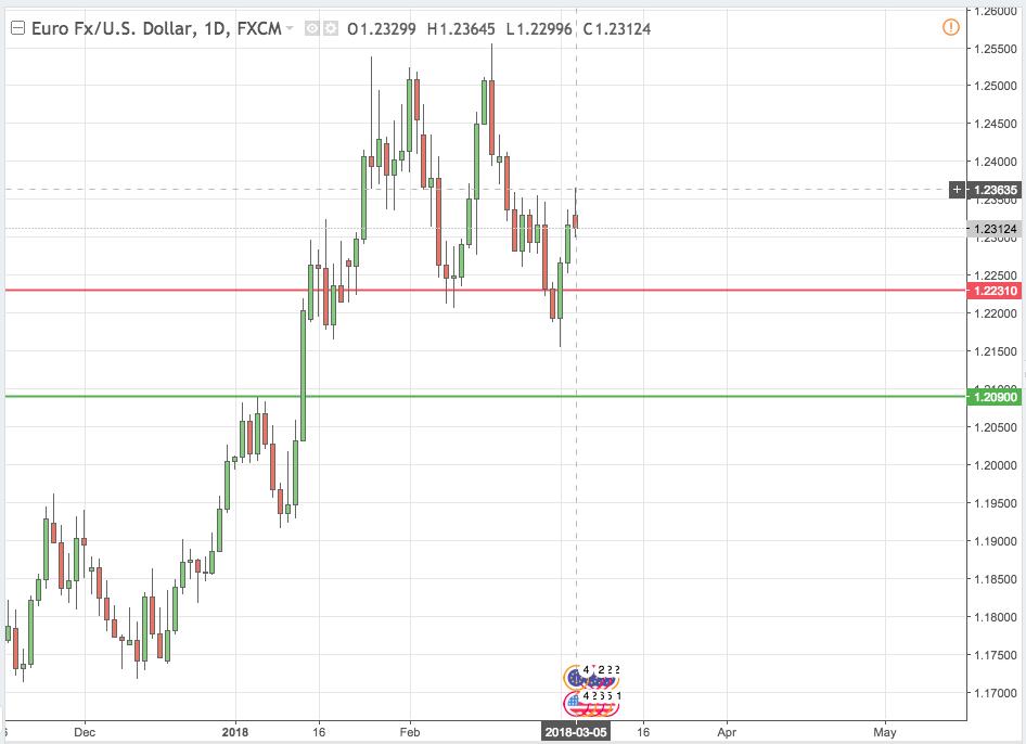 EUR/USD forex trading 05 Mar 2018