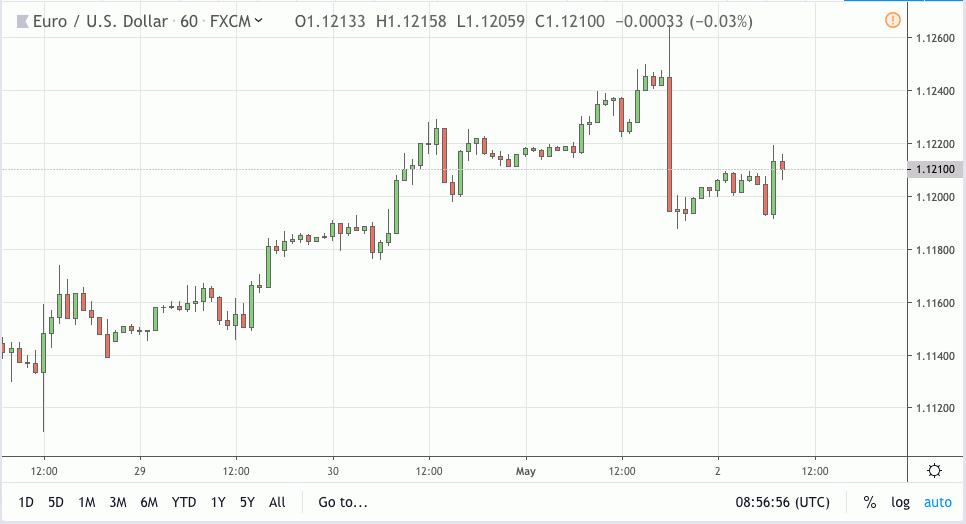 eurusd signal 02 may 2019