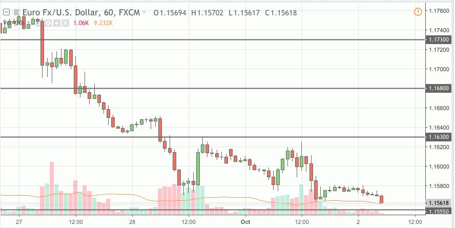 eurusd trading signal 02 oct 2018