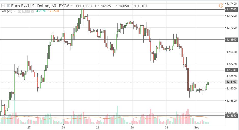 eurusd trading signal 03 sep 2018